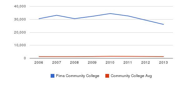 Pima Community College Total Enrollment&nbsp(2006-2013)