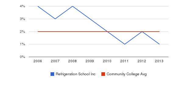 Refrigeration School Inc Asian&nbsp(2006-2013)