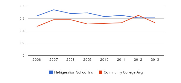 Refrigeration School Inc Diversity Score&nbsp(2006-2013)