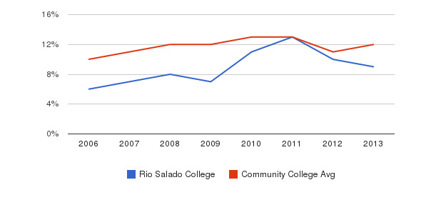 Rio Salado College Black&nbsp(2006-2013)