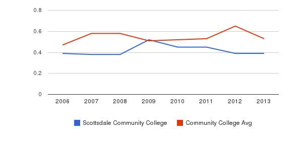 Scottsdale Community College Diversity Score&nbsp(2006-2013)