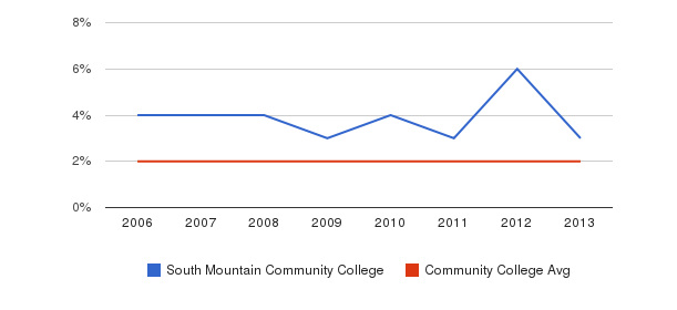 South Mountain Community College Asian&nbsp(2006-2013)