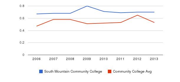 South Mountain Community College Diversity Score&nbsp(2006-2013)