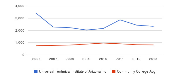 Universal Technical Institute of Arizona Inc Full-Time Students&nbsp(2006-2013)