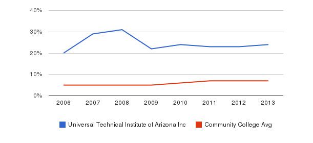 Universal Technical Institute of Arizona Inc Hispanic&nbsp(2006-2013)
