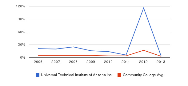 Universal Technical Institute of Arizona Inc Unknown&nbsp(2006-2013)