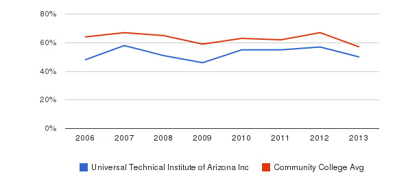Universal Technical Institute of Arizona Inc White&nbsp(2006-2013)