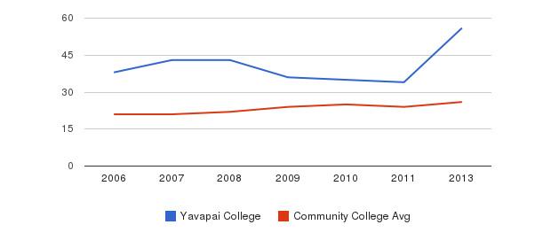 Yavapai College student staff&nbsp(2006-2013)