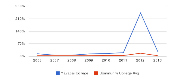 Yavapai College Unknown&nbsp(2006-2013)