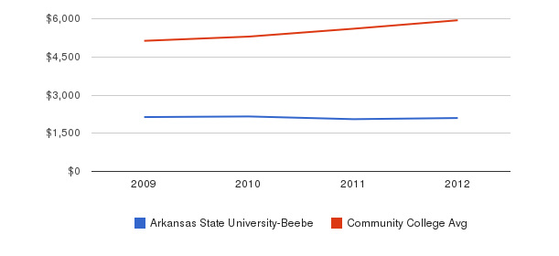 Arkansas State University-Beebe In-State Tuition Fees&nbsp(2009-2012)