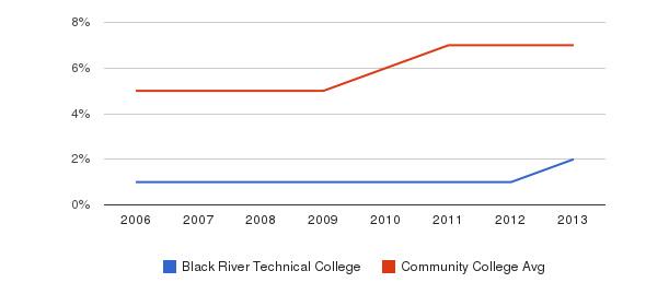 Black River Technical College Hispanic&nbsp(2006-2013)