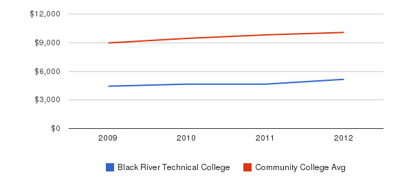 Black River Technical College Out-State Tuition Fees&nbsp(2009-2012)
