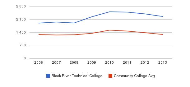 Black River Technical College Total Enrollment&nbsp(2006-2013)