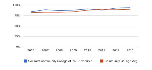 Cossatot Community College of the University of Arkansas % Students Receiving Some Financial Aid&nbsp(2006-2013)