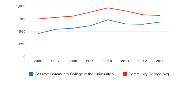 Cossatot Community College of the University of Arkansas Full-Time Students&nbsp(2006-2013)