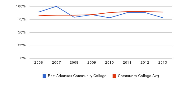 East Arkansas Community College % Students Receiving Some Financial Aid&nbsp(2006-2013)