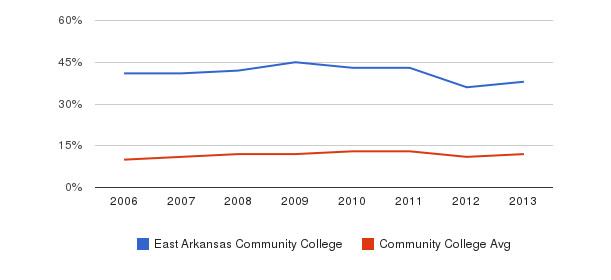 East Arkansas Community College Black&nbsp(2006-2013)