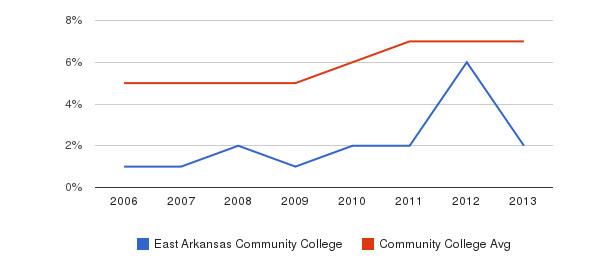 East Arkansas Community College Hispanic&nbsp(2006-2013)