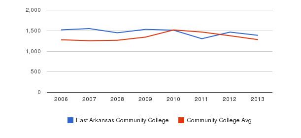 East Arkansas Community College Total Enrollment&nbsp(2006-2013)