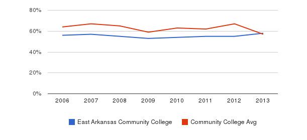 East Arkansas Community College White&nbsp(2006-2013)