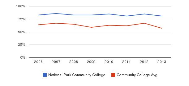 National Park Community College White&nbsp(2006-2013)