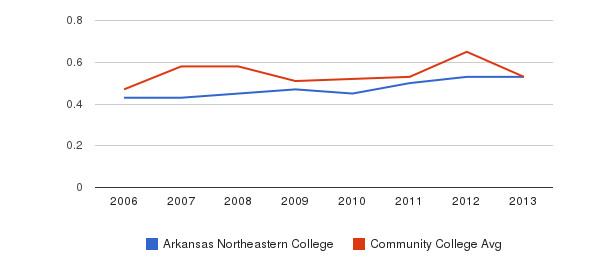 Arkansas Northeastern College Diversity Score&nbsp(2006-2013)