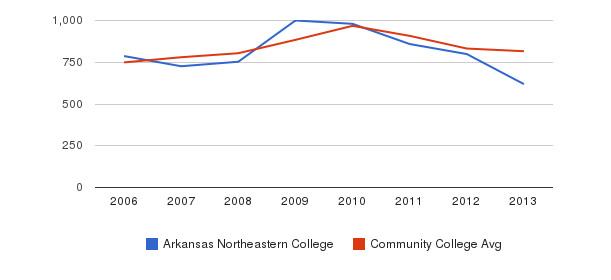 Arkansas Northeastern College Full-Time Students&nbsp(2006-2013)