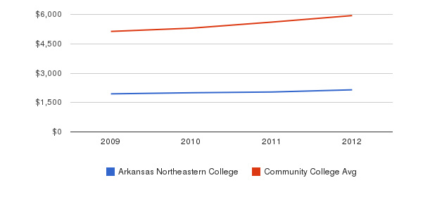 Arkansas Northeastern College In-State Tuition Fees&nbsp(2009-2012)