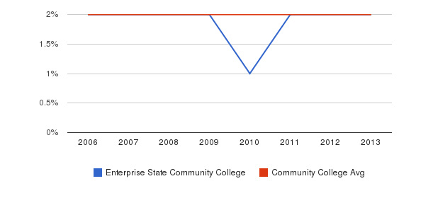 Enterprise State Community College Asian&nbsp(2006-2013)