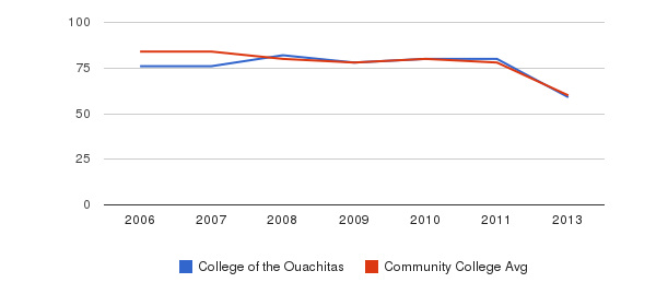 College of the Ouachitas Total Faculty&nbsp(2006-2013)