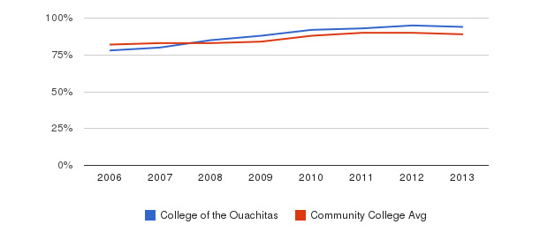 College of the Ouachitas % Students Receiving Some Financial Aid&nbsp(2006-2013)