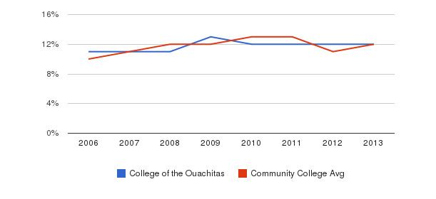 College of the Ouachitas Black&nbsp(2006-2013)