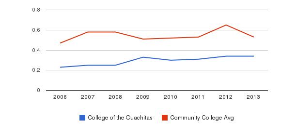 College of the Ouachitas Diversity Score&nbsp(2006-2013)