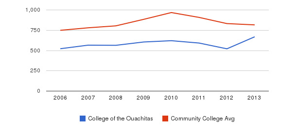 College of the Ouachitas Full-Time Students&nbsp(2006-2013)