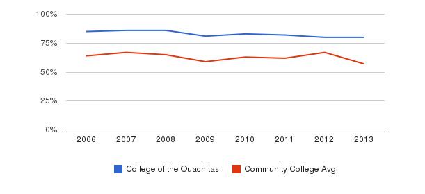 College of the Ouachitas White&nbsp(2006-2013)