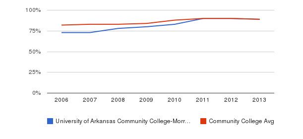 University of Arkansas Community College-Morrilton % Students Receiving Some Financial Aid&nbsp(2006-2013)
