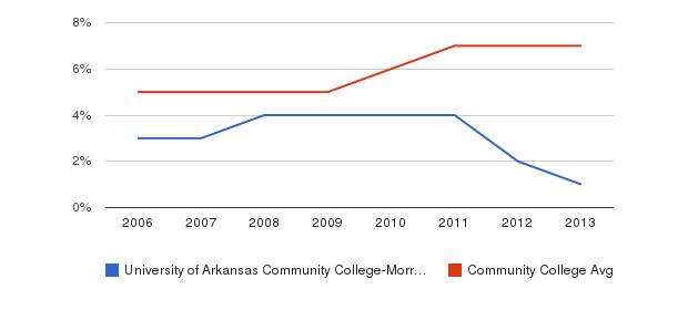 University of Arkansas Community College-Morrilton Hispanic&nbsp(2006-2013)