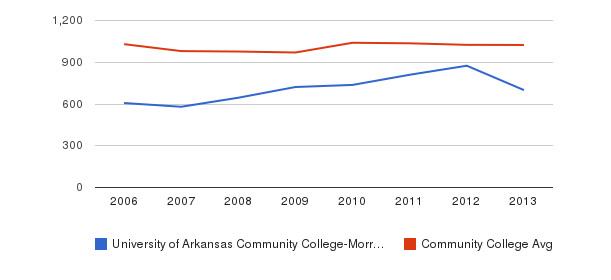University of Arkansas Community College-Morrilton Part-Time Students&nbsp(2006-2013)