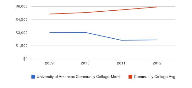 University of Arkansas Community College-Morrilton In-State Tuition Fees&nbsp(2009-2012)