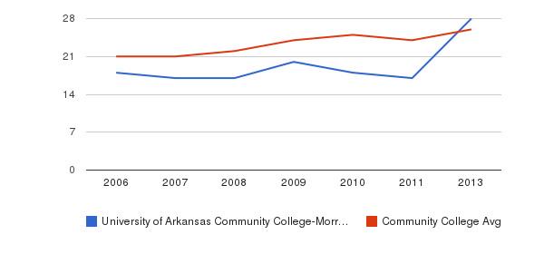 University of Arkansas Community College-Morrilton student staff&nbsp(2006-2013)