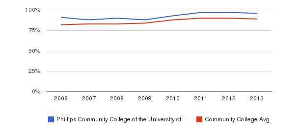 Phillips Community College of the University of Arkansas % Students Receiving Some Financial Aid&nbsp(2006-2013)