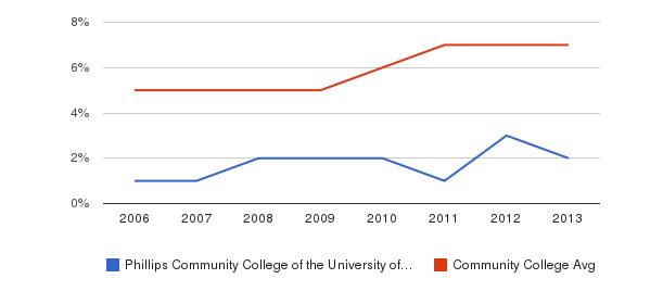 Phillips Community College of the University of Arkansas Hispanic&nbsp(2006-2013)