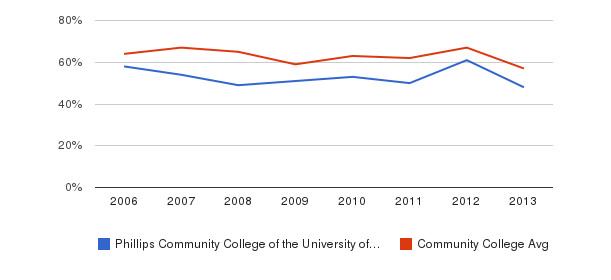 Phillips Community College of the University of Arkansas White&nbsp(2006-2013)