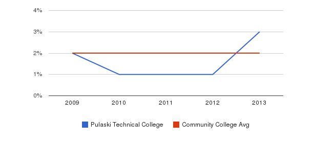 Pulaski Technical College More&nbsp(2009-2013)
