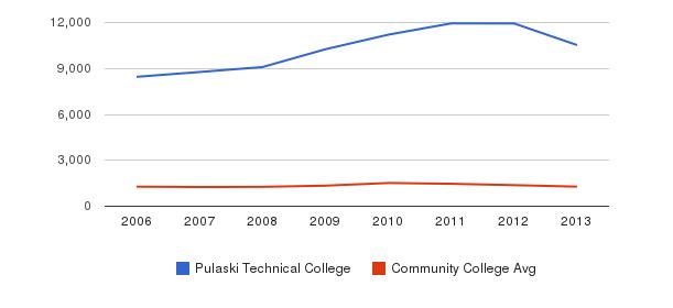 Pulaski Technical College Total Enrollment&nbsp(2006-2013)