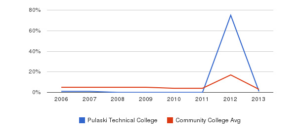 Pulaski Technical College Unknown&nbsp(2006-2013)