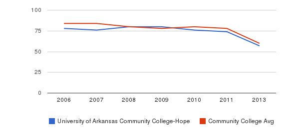 University of Arkansas Community College-Hope Total Faculty&nbsp(2006-2013)