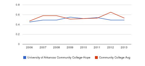 University of Arkansas Community College-Hope Diversity Score&nbsp(2006-2013)