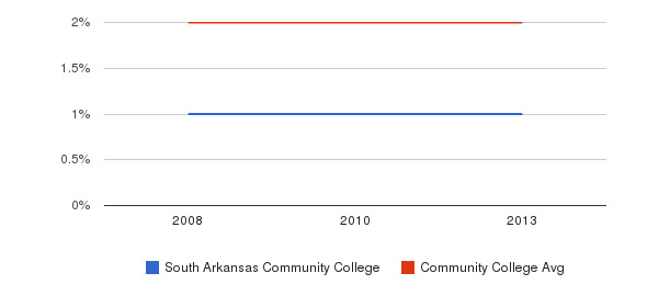 South Arkansas Community College Asian&nbsp(2008-2013)
