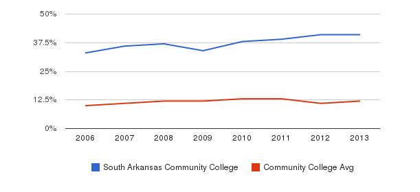 South Arkansas Community College Black&nbsp(2006-2013)